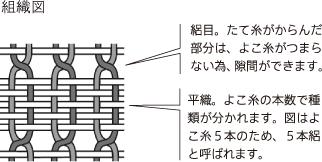 絽の組織図