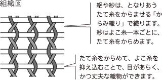 紗の組織図